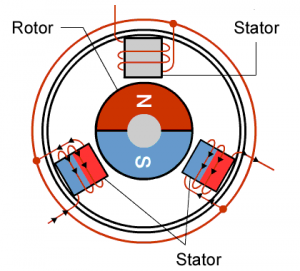 انواع موتور جریان مستقیم DC