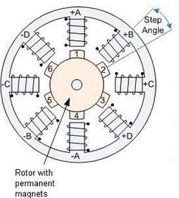 تفاوت سروو موتور و استپر موتور و موتور dc